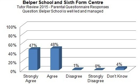 Belper School is well led and managed (large)